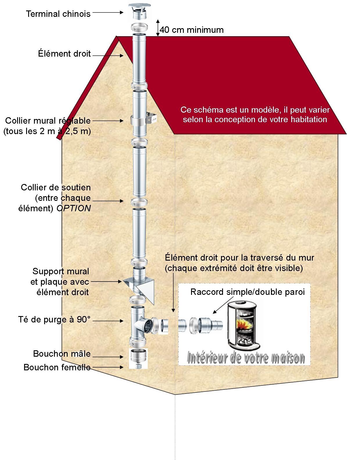 Kit n 35 longueur 4ml 180mm r f conduits de fum e - Reglementation conduit de cheminee exterieur ...